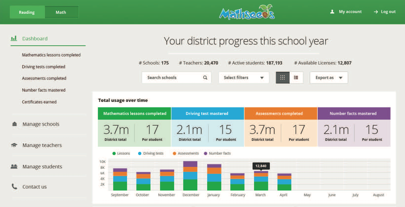 Mathseeds district reporting screenshot