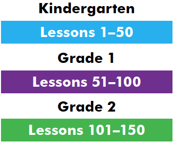Mathseeds grade and lesson chart
