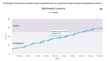 track student progress in your math classroom